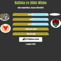 Rafinha vs Albin Winbo h2h player stats