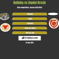 Rafinha vs Daniel Krezic h2h player stats