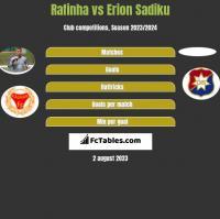 Rafinha vs Erion Sadiku h2h player stats