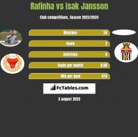 Rafinha vs Isak Jansson h2h player stats