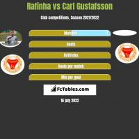 Rafinha vs Carl Gustafsson h2h player stats