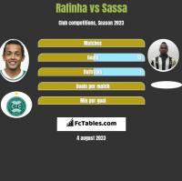 Rafinha vs Sassa h2h player stats