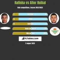 Rafinha vs Aitor Ruibal h2h player stats