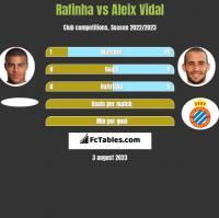 Rafinha vs Aleix Vidal h2h player stats