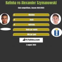 Rafinha vs Alexander Szymanowski h2h player stats