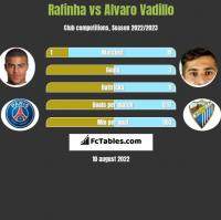 Rafinha vs Alvaro Vadillo h2h player stats