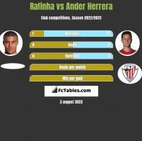 Rafinha vs Ander Herrera h2h player stats