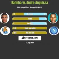 Rafinha vs Andre Anguissa h2h player stats