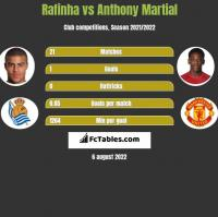 Rafinha vs Anthony Martial h2h player stats