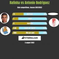 Rafinha vs Antonio Rodriguez h2h player stats