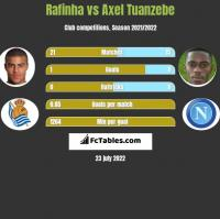 Rafinha vs Axel Tuanzebe h2h player stats