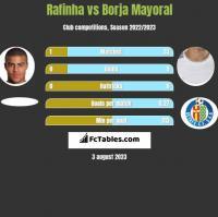 Rafinha vs Borja Mayoral h2h player stats