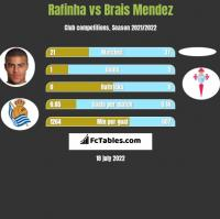 Rafinha vs Brais Mendez h2h player stats