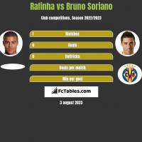 Rafinha vs Bruno Soriano h2h player stats