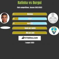 Rafinha vs Burgui h2h player stats