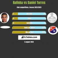 Rafinha vs Daniel Torres h2h player stats