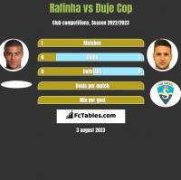 Rafinha vs Duje Cop h2h player stats