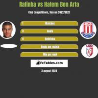 Rafinha vs Hatem Ben Arfa h2h player stats
