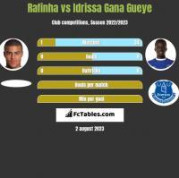 Rafinha vs Idrissa Gana Gueye h2h player stats