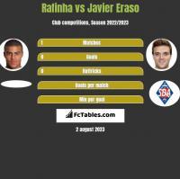 Rafinha vs Javier Eraso h2h player stats