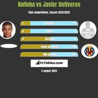 Rafinha vs Javier Ontiveros h2h player stats