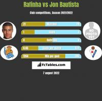 Rafinha vs Jon Bautista h2h player stats
