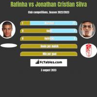 Rafinha vs Jonathan Cristian Silva h2h player stats