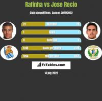 Rafinha vs Jose Recio h2h player stats
