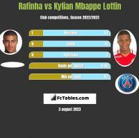 Rafinha vs Kylian Mbappe Lottin h2h player stats