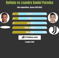 Rafinha vs Leandro Daniel Paredes h2h player stats