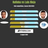 Rafinha vs Luis Rioja h2h player stats