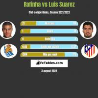 Rafinha vs Luis Suarez h2h player stats