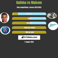 Rafinha vs Malcom h2h player stats