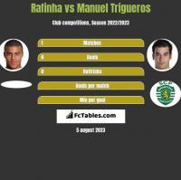 Rafinha vs Manuel Trigueros h2h player stats