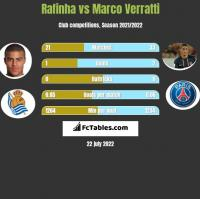 Rafinha vs Marco Verratti h2h player stats