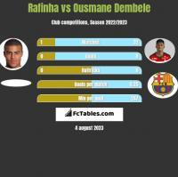 Rafinha vs Ousmane Dembele h2h player stats