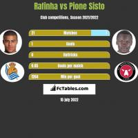 Rafinha vs Pione Sisto h2h player stats