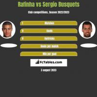 Rafinha vs Sergio Busquets h2h player stats