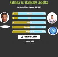 Rafinha vs Stanislav Lobotka h2h player stats