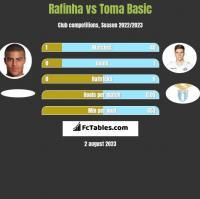 Rafinha vs Toma Basic h2h player stats