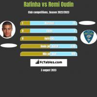 Rafinha vs Remi Oudin h2h player stats