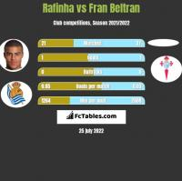 Rafinha vs Fran Beltran h2h player stats