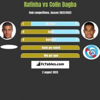 Rafinha vs Colin Dagba h2h player stats