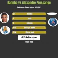 Rafinha vs Alexandre Fressange h2h player stats