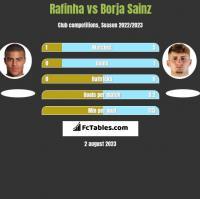 Rafinha vs Borja Sainz h2h player stats