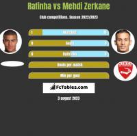 Rafinha vs Mehdi Zerkane h2h player stats