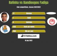 Rafinha vs Bandiougou Fadiga h2h player stats