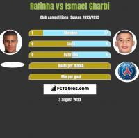 Rafinha vs Ismael Gharbi h2h player stats