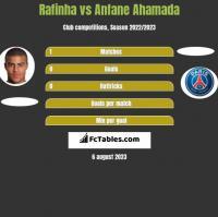 Rafinha vs Anfane Ahamada h2h player stats