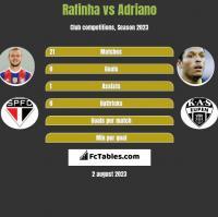 Rafinha vs Adriano h2h player stats